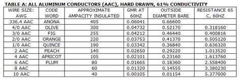 conductors what electrical resistance power systems loss conductors