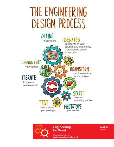 engineering  good students   engineering design process  define  plastic