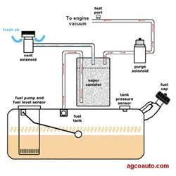 Fuel System Evap Leak Agco Automotive Repair Service Baton La