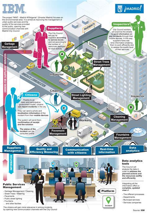 imagenes de ciudades inteligentes ibm noticias de ibm ibm y las ciudades inteligentes