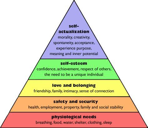 pics photos maslow hierarchy needs