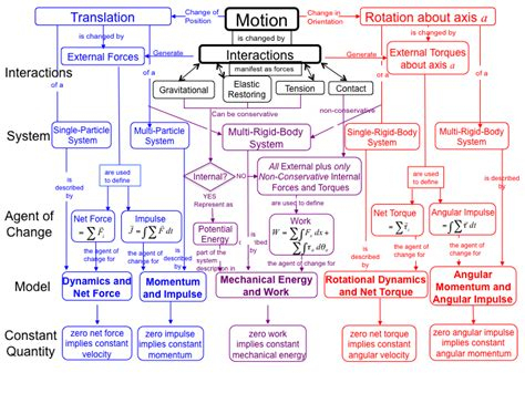 physics flowchart physics flowchart create a flowchart