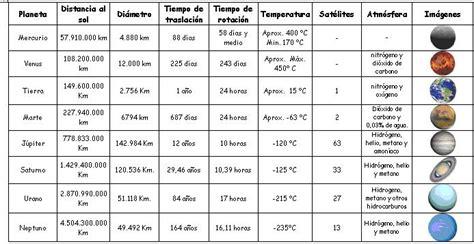 tabla de los planetas conocimiento del medio tema 3 el sistema solar