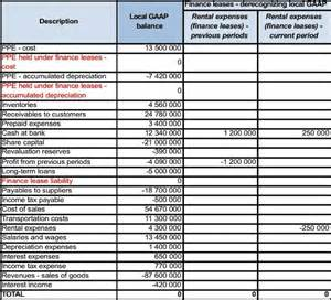 ifrs conversion template how to adjust your local accounts to ifrs part 2 ifrsbox