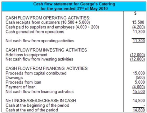 cash flow statement finance train