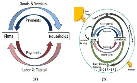 Sustainability Free Full Text Monetary And Fiscal