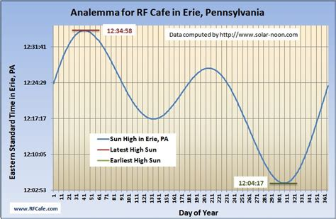 standard pattern works erie pa daylight saving time vs standard time rf cafe