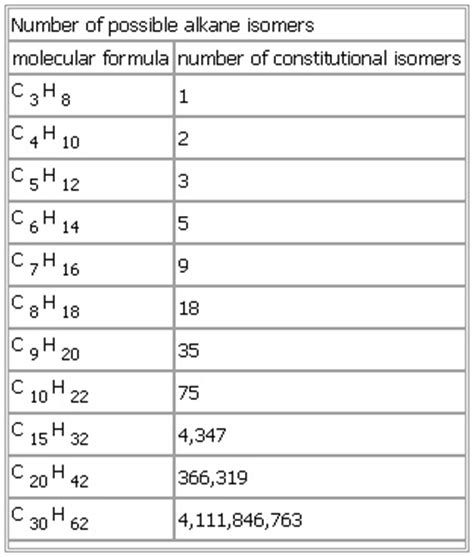 number of possible alkane isomers