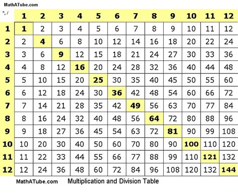 Multiplication Tables Chart multiplication table chart
