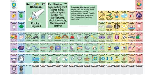 cos 礙 la tavola periodica la tavola periodica come non l avete mai vista