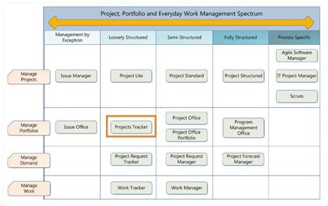 project management dashboard template excel free project management dashboard sharepoint dashboard