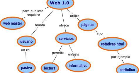 imagenes de web 3 0 web 1 0 web 2 0 web 3 0 caracteristicas de web 1 0