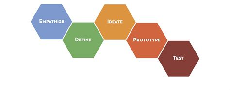 design thinking overrated let s stop talking about the design process stanford d