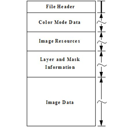 file layout definition adobe photoshop file formats specification