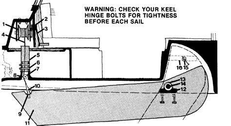 electric boat keel folding up keel page 2 boat design forums