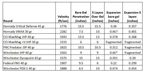 22 mag ballistics chart 22 hornet ballistics bing images