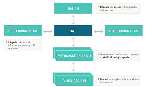 Mba Government Level by Levels Of Government Institute For Strategy And