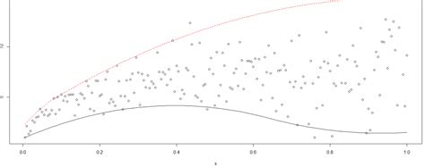 ggplot2 theme bw ggplot2 scatter plot and several fitted values in r