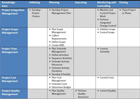 framework  project management project management