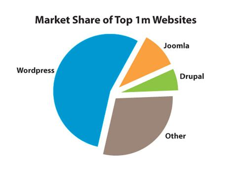 best cms to use how took the cms crown from drupal and joomla