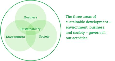 Mba Sustainability Supply Chain by Fema Gov Sustainable Supply Chain