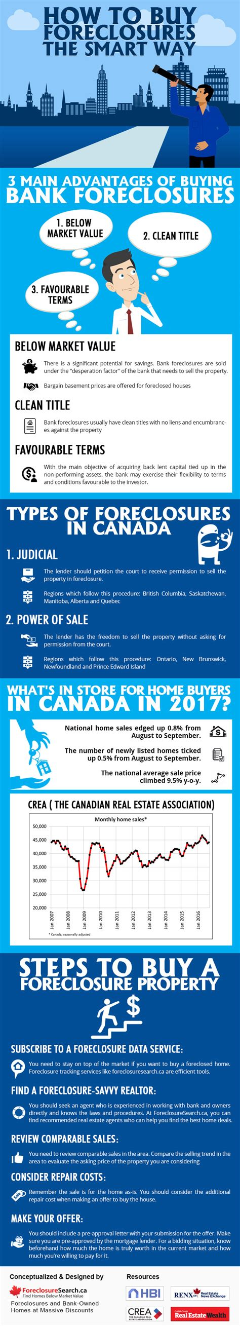 buy foreclosed houses how to buy foreclosures the smart way infographic foreclosure listings canada