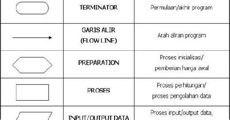 cara membuat flowchart kerja welcome to the earth cara membuat flowchart