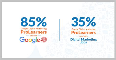 Digital Marketing Certificate Programs 1 by 85 Digital Marketing Prolearners Are Now