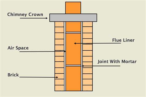 Chimney Flue Repair - chimney flue repair fix a broken or cracked liner