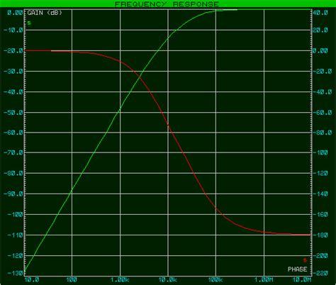 diagramme de bode filtre passe haut premier ordre les filtres du premier et du second ordre