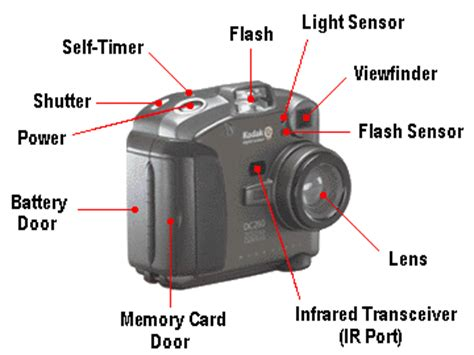 features and parts of a digital camera
