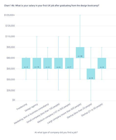layout design engineer salary data analyst salary bay area data analyst layout best