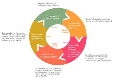 doughnut diagram pie chart software pie charts donut charts how to