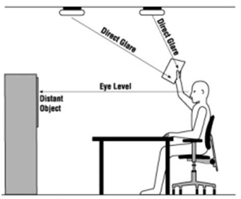 ergonomics of lighting glare