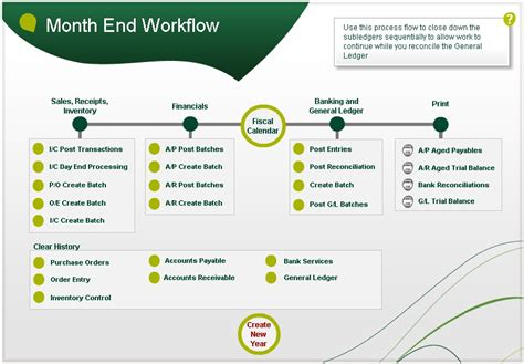 month end process flowchart 300 erp 2012 visual process flows
