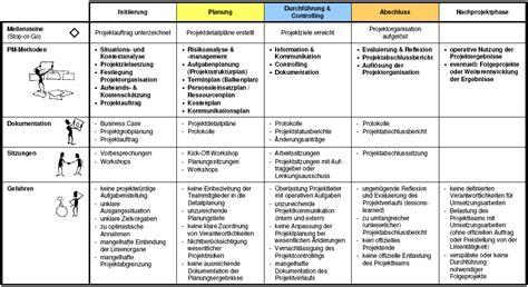 projektphasen und vorgehensmodelle