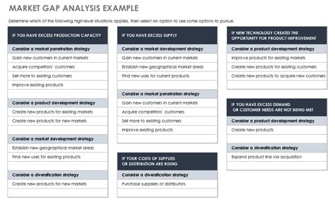 Market Gap Analysis Template by Free Gap Analysis Process And Templates Smartsheet