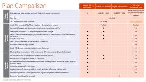 Office 365 Business Premium Vs E3 Office 365 Education Replaces E1 E3 And E4 What You Need