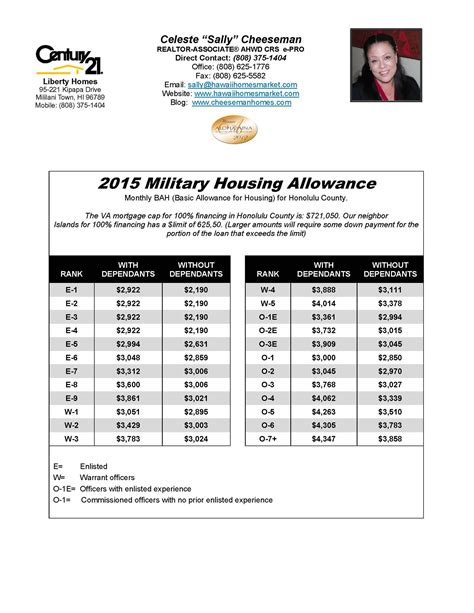 housing loan limit honolulu county new 2015 va home loan limits