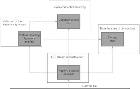 pattern matching algorithm for intrusion detection system survey of current network intrusion detection techniques