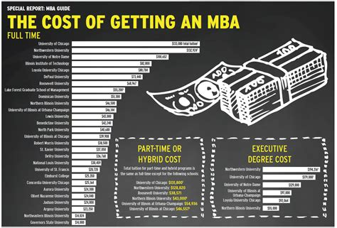 Most Expensive Mba Programs 2016 crains chicago mba programs guide 2016 in other news