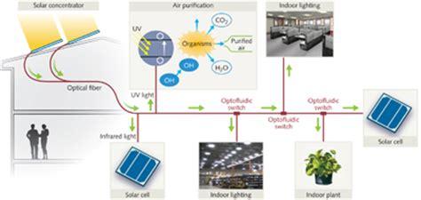 hybrid solar fiber optic lighting system optofluidics optofluidic light switch enables