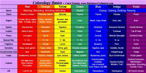 color feelings chart what color mood are you in this morning various room