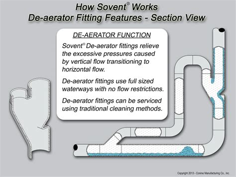 Sovent Plumbing System by How It Works Conine Manufacturing Co Inc Flint