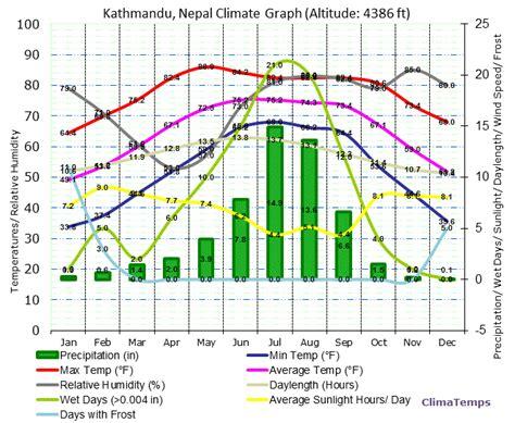 Weather Ktm Nepal Kathmandu Weather July August