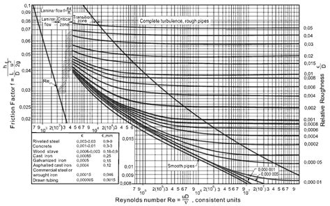 moody diagram moody chart engineers edge
