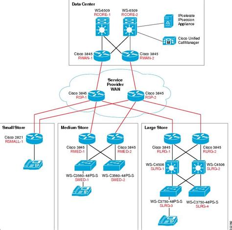 network design proposal for bank bank network topology diagram network security diagram