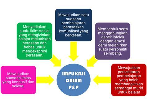 Belajar Dan Pembelajaran C Asri Budiningsih edu 3103 murid dan alam belajar implikasi model