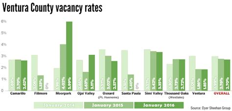 Lowest Apartment Vacancy Rates Ventura County Has Exceptionally Low Apartment Vacancy
