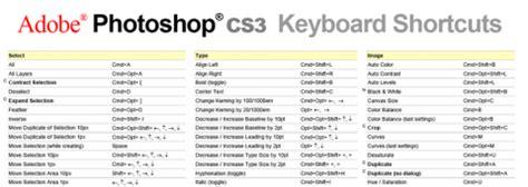 swissmiss | creative tip: photoshop cs3 keyboard shortcuts